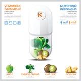 Nomogramm-Gesundheit des Vitamin-K und medizinisches Infographic Stockbild