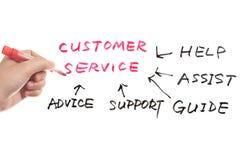 Принципиальная схема обслуживания клиента Стоковые Изображения
