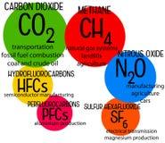 温室气体 免版税库存图片