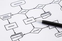 Οδηγία εργασίας διαδικασίας διαδικασίας Στοκ Εικόνες