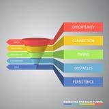 Воронка маркетинга и продаж используемая для анализа тарифа Стоковое Изображение