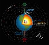 Γήινο μαγνητικό πεδίο Στοκ Φωτογραφίες