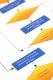 процесс управления Стоковое Фото
