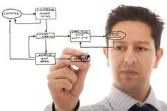 在线命令系统 免版税图库摄影