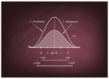 Normal Distribution Chart or Gaussian Bell Curve on Chalkboard Stock Image