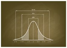 Normal Distribution Chart or Gaussian Bell Curve on Chalkboard Stock Photo