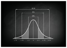 Normal Distribution Chart or Gaussian Bell Curve on Chalkboard Stock Photos