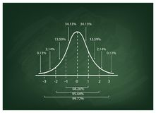 Normal Distribution Curve Diagram on Chalkboard Background. Business and Marketing Concepts, Illustration of Gaussian Bell Diagram or Normal Distribution Curve royalty free illustration