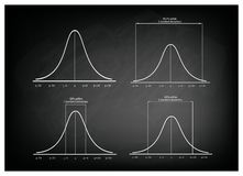 Normal Distribution Curve on Green Chalkboard Background Stock Photography