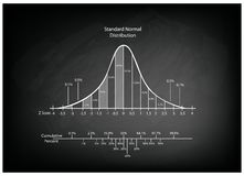 Normal Distribution Diagram or Bell Curve Chart on Blackboard Stock Photo