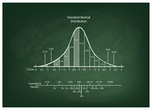 Normal Distribution Diagram or Bell Curve Chart on Blackboard Royalty Free Stock Photos