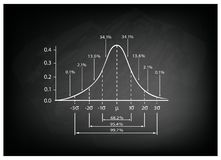 Normal Distribution Diagram on Black Chalkboard Background. Business and Marketing Concepts, Illustration of Standard Deviation Diagram Chart, Gaussian Bell Royalty Free Stock Image
