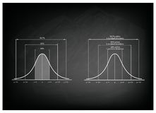 Normal Distribution Diagram or Gaussian Bell Curve on Blackboard Royalty Free Stock Image