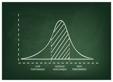 Normal Distribution or Gaussian Bell Curve on Chalkboard Background Stock Photography
