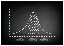 Normalna dystrybucja lub Gaussian Bell krzywa na Chalkboard tle royalty ilustracja