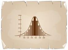 Normalna dystrybucja lub Gaussian Bell krzywa na Starym Papierowym tle ilustracji