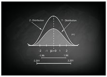 Normalnej dystrybuci mapa lub Gaussian Bell krzywa na Chalkboard ilustracji