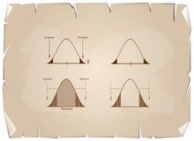 Normalnej dystrybuci mapa lub Gaussian Bell krzywa na Starym papierze ilustracji
