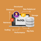 NoSQL non relational database concept Royalty Free Stock Photo
