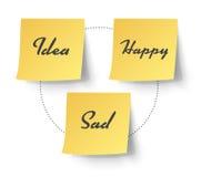 Note collante jaune avec le texte d'émotion Illustration de vecteur Image stock