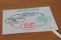 Note d'affaires au sujet de cycle de stratégie avec le stylo Photographie stock
