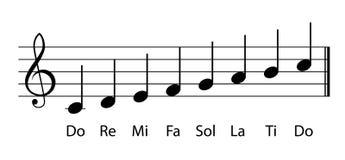 Note musicali di gamma Fotografia Stock