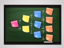Notes collantes blanc sur le tableau noir Image libre de droits