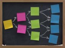 Notes collantes blanc sur le tableau noir, faisant un brainstorm Images libres de droits