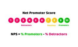 NPS, concept net d'illustration de score d'instigateur de fidélité et recommandations Vecteur dans le style plat illustration libre de droits