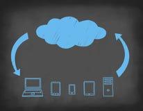 Nube-computazione del sistema dissipata sulla lavagna. Fotografia Stock