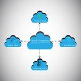Nuble-se o conceito de computação, conceito da categorização da nuvem Imagens de Stock Royalty Free