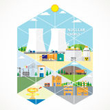 Nuclear energy Royalty Free Stock Photo