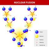 Nuclear fusion vector illustration