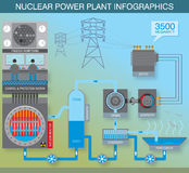 Nuclear power engineering Royalty Free Stock Photos