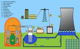 Nuclear Power plant. Scheme diagram of nuclear power plant Vector Illustration
