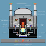 Nuclear Power Plant infographic Royalty Free Stock Photos