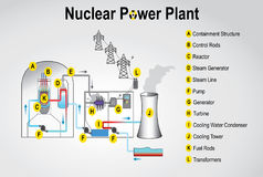 Nuclear power plant. System process. Vector graphic design Royalty Free Stock Photos