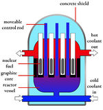 Nuclear reactor. Inside a nuclear reactor with most important parts indicated Royalty Free Stock Photography