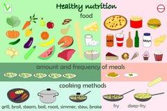Nutrición sana de la comida de Infographic Imagen de archivo