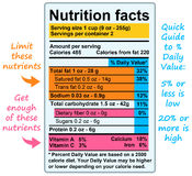 Nutrition facts Royalty Free Stock Photo