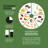 Nutrition infographic food icon. Fruits vegetables meat fish egg bread milk circle nutrition infographic menu food icon. Colorfull and flat illustration Royalty Free Stock Photo
