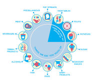 Nutrition wheel. Food healthy eating infographic. Recommendations of a healthy lifestyle. Icons of products. Vector illustration royalty free illustration