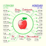 Nutritional value of apple. Royalty Free Stock Images