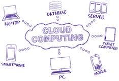 Nuvem que computa, Imagens de Stock