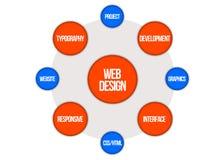 Nuvola di parola - web design Fotografia Stock