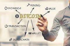 Nyckelord för cryptocurrency för affärsmanhandstilbitcoin royaltyfria bilder