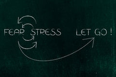 O ciclo do medo e de esforço que é Let parado vai ilustração do vetor