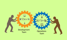 O conceito de DevOps, ilustra o processo de programação de software e de operações Fotografia de Stock