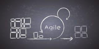 O conceito do ciclo de vida do desenvolvimento do scrum & da metodologia ágil, cada mudança atravessa fases diferentes e libera-s Fotografia de Stock
