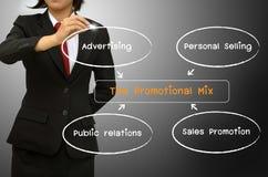 O diagrama da mistura da promoção Fotografia de Stock